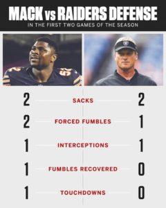 Statistiche Mack vs Oakland